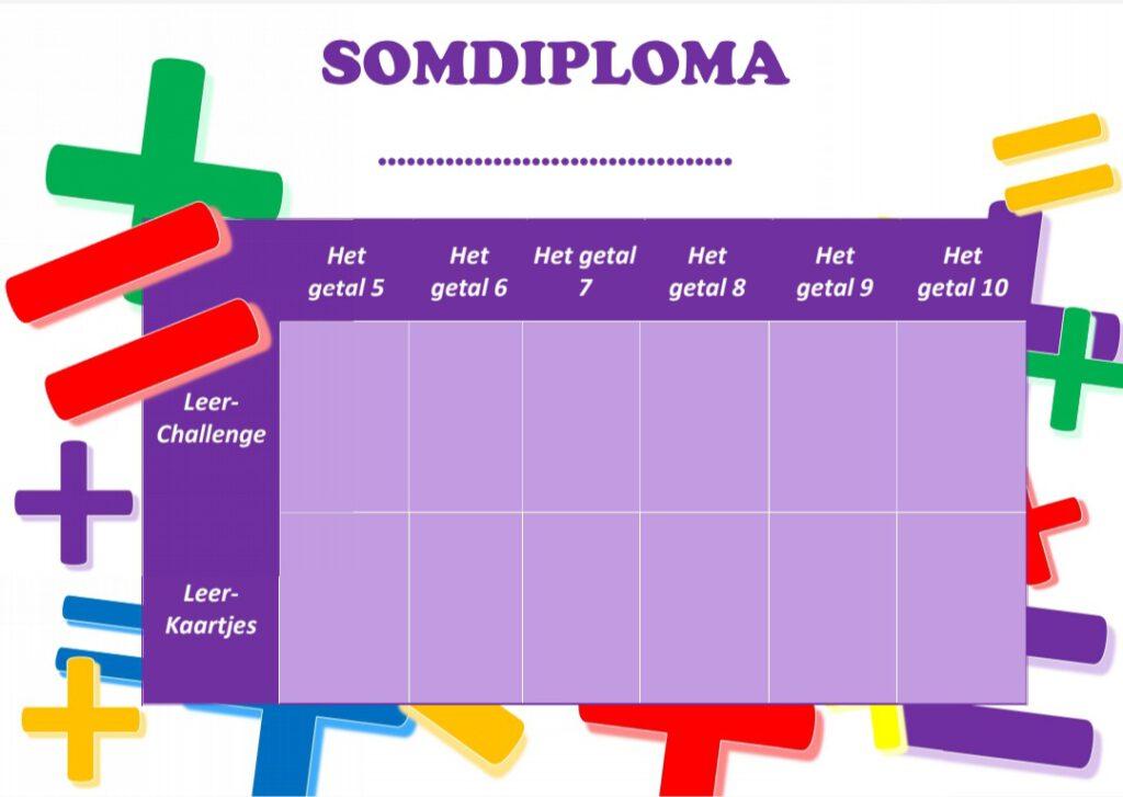 Somdiploma sommen het getal 5,6,7,8,9 en 10 memoriseren groep 3